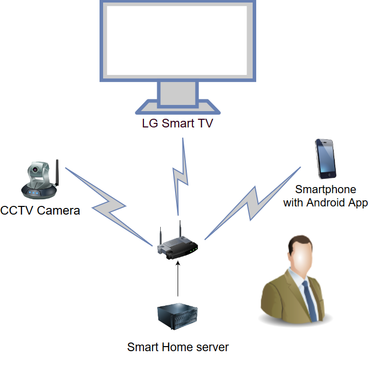 Solution: how to stream CCTV Camera directly info Smart TV LG or Samsung